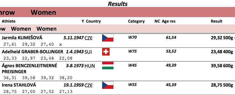 Results from the six-national masters meet in Croatia show Jarmila's monster mark with the 500-gram stick.