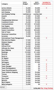 2019 Masters T&F budget (PDF)